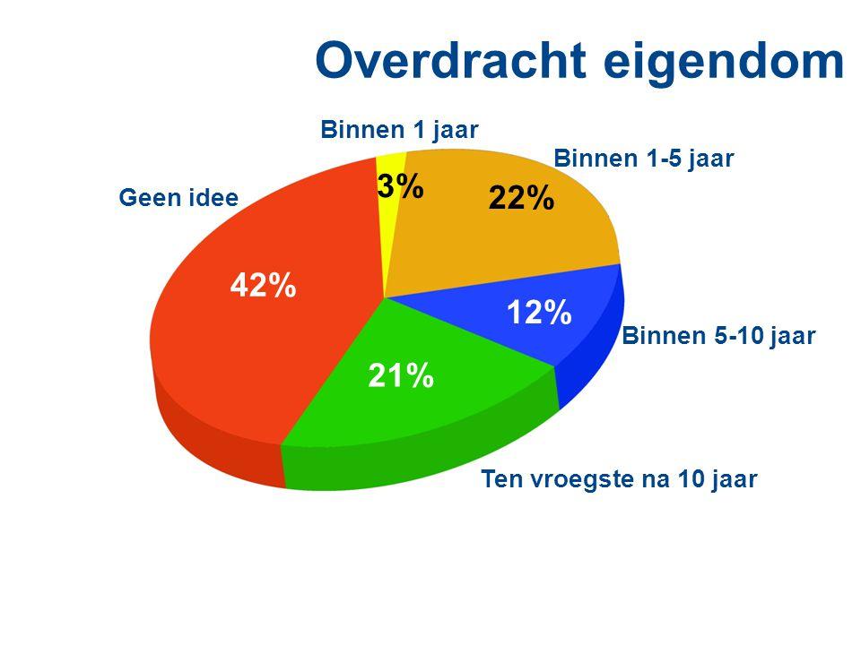 Overdracht eigendom 3% Binnen 1 jaar 12% Binnen 5-10 jaar 22% Binnen 1-5 jaar 21% Ten vroegste na 10 jaar 42% Geen idee