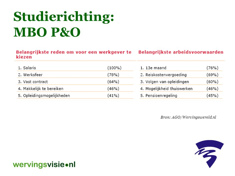 Studierichting: MBO P&O Bron: AGO/Wervingswereld.nl
