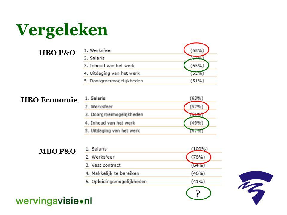 Vergeleken MBO P&O HBO P&O HBO Economie ?
