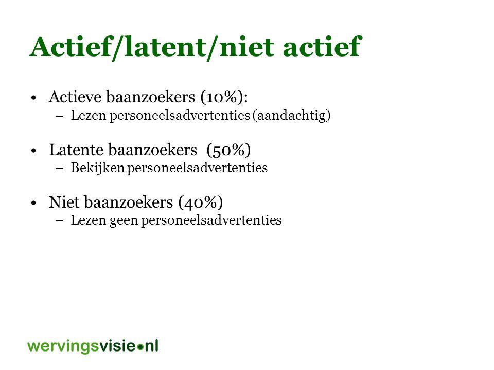 47 Actief/latent/niet actief Actieve baanzoekers (10%): –Lezen personeelsadvertenties (aandachtig) Latente baanzoekers (50%) –Bekijken personeelsadvertenties Niet baanzoekers (40%) –Lezen geen personeelsadvertenties