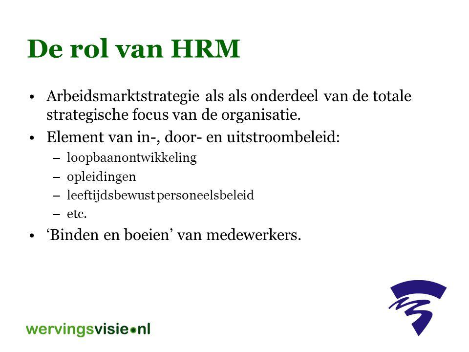 Arbeidsmarktstrategie als als onderdeel van de totale strategische focus van de organisatie. Element van in-, door- en uitstroombeleid: –loopbaanontwi