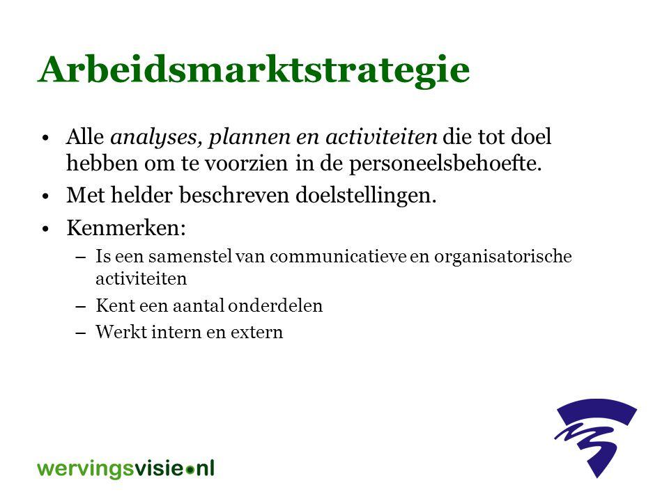 Arbeidsmarktstrategie Alle analyses, plannen en activiteiten die tot doel hebben om te voorzien in de personeelsbehoefte. Met helder beschreven doelst