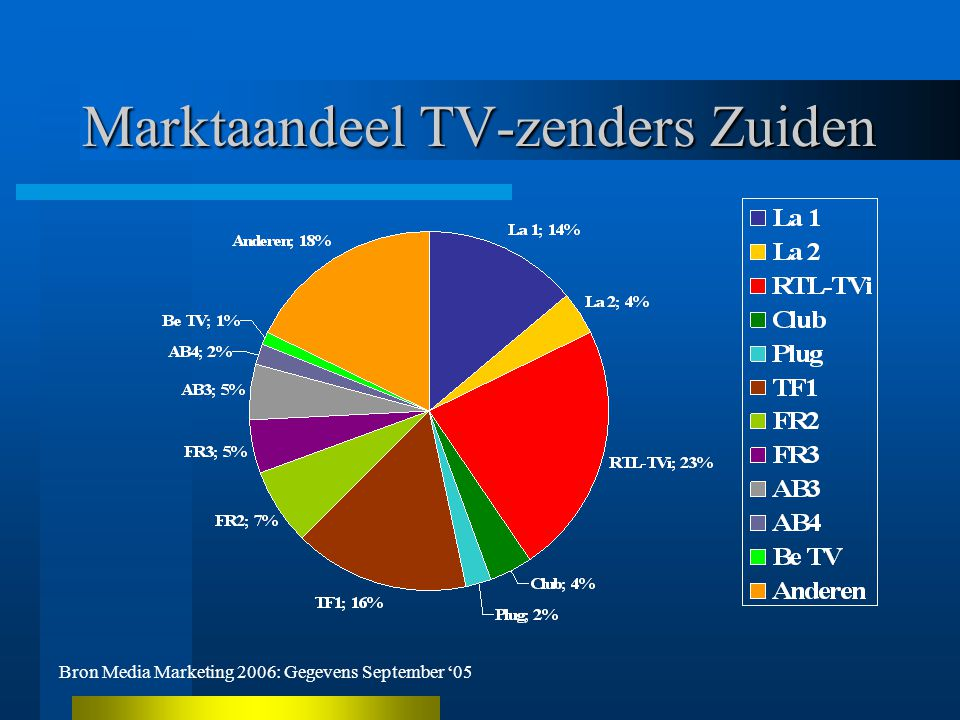 Marktaandeel TV-zenders Zuiden Bron Media Marketing 2006: Gegevens September '05