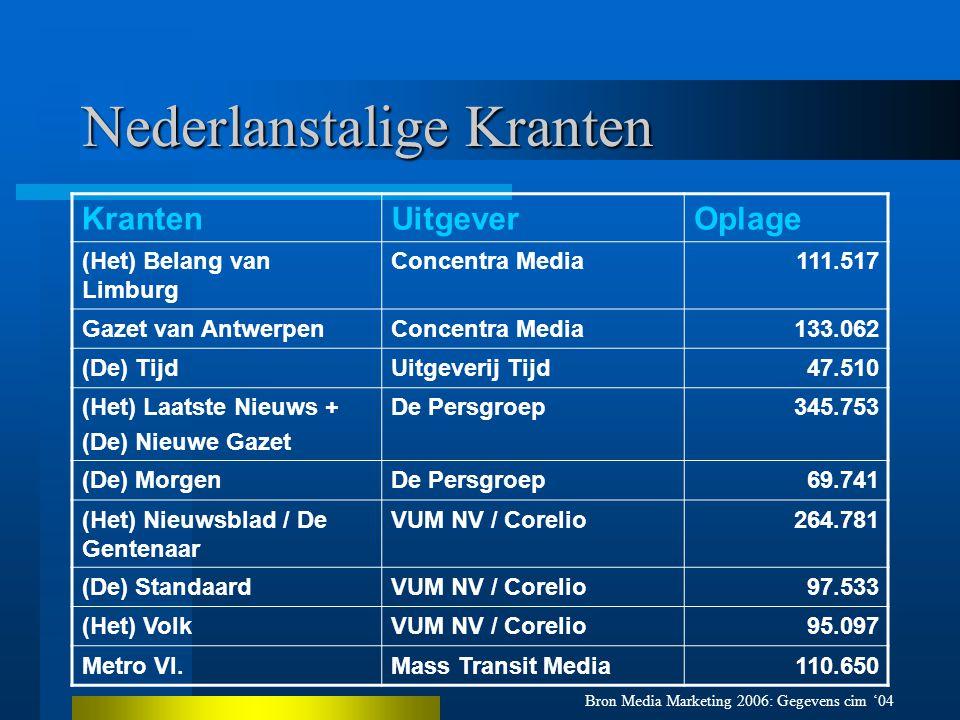 Nederlanstalige Kranten KrantenUitgeverOplage (Het) Belang van Limburg Concentra Media111.517 Gazet van AntwerpenConcentra Media133.062 (De) TijdUitgeverij Tijd47.510 (Het) Laatste Nieuws + (De) Nieuwe Gazet De Persgroep345.753 (De) MorgenDe Persgroep69.741 (Het) Nieuwsblad / De Gentenaar VUM NV / Corelio264.781 (De) StandaardVUM NV / Corelio97.533 (Het) VolkVUM NV / Corelio95.097 Metro Vl.Mass Transit Media110.650 Bron Media Marketing 2006: Gegevens cim '04
