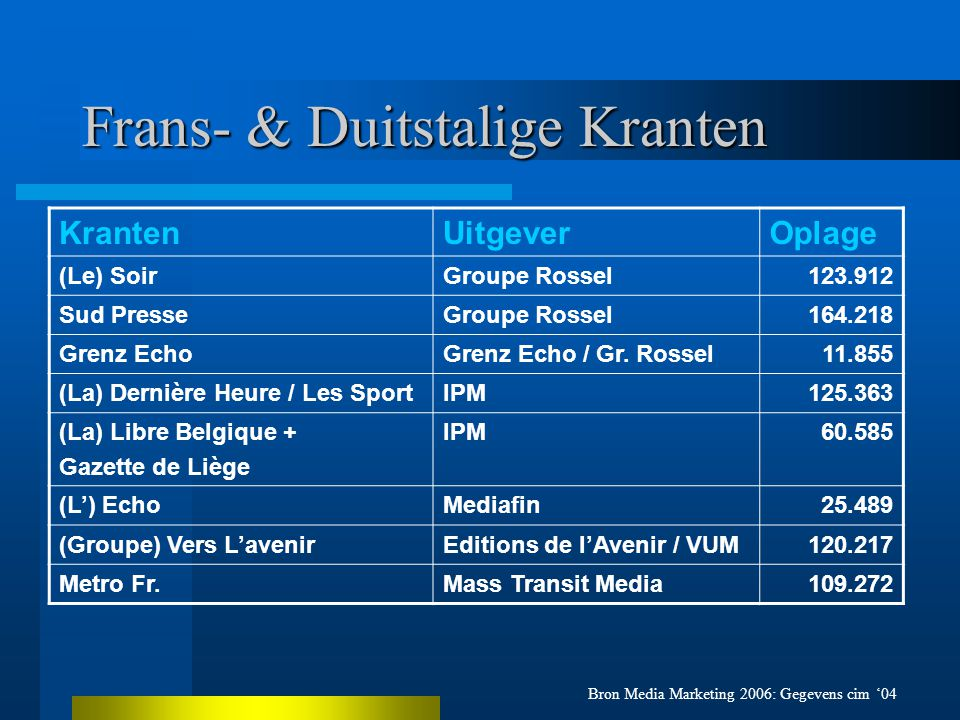 Frans- & Duitstalige Kranten KrantenUitgeverOplage (Le) SoirGroupe Rossel123.912 Sud PresseGroupe Rossel164.218 Grenz EchoGrenz Echo / Gr.