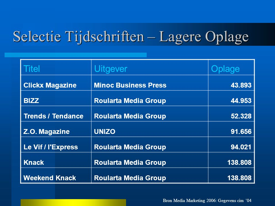 Selectie Tijdschriften – Lagere Oplage Bron Media Marketing 2006: Gegevens cim '04 TitelUitgeverOplage Clickx MagazineMinoc Business Press43.893 BIZZRoularta Media Group44.953 Trends / TendanceRoularta Media Group52.328 Z.O.