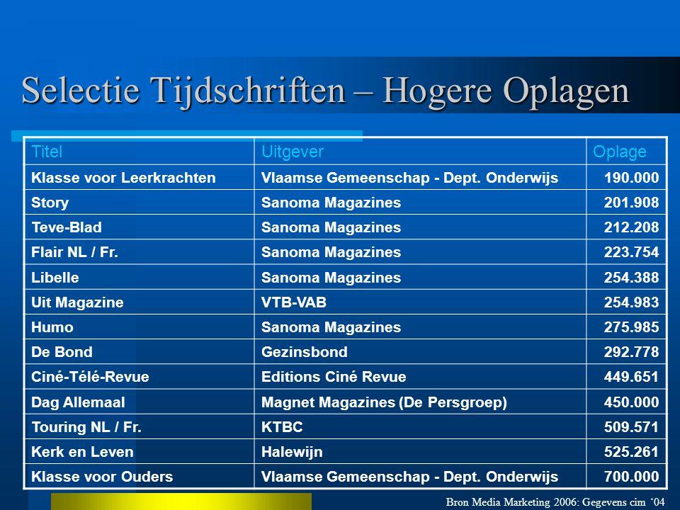 Selectie Tijdschriften – Hogere Oplagen Bron Media Marketing 2006: Gegevens cim '04 TitelUitgeverOplage Klasse voor LeerkrachtenVlaamse Gemeenschap - Dept.