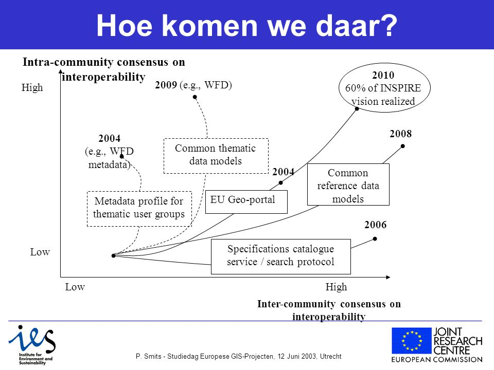 P. Smits - Studiedag Europese GIS-Projecten, 12 Juni 2003, Utrecht Hoe komen we daar? 2010 60% of INSPIRE vision realized Intra-community consensus on