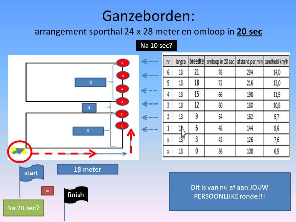 Ganzeborden: arrangement sporthal 24 x 28 meter en omloop in 20 sec Na 10 sec? 18 meter start finish = Na 20 sec? Dit is van nu af aan JOUW PERSOONLIJ
