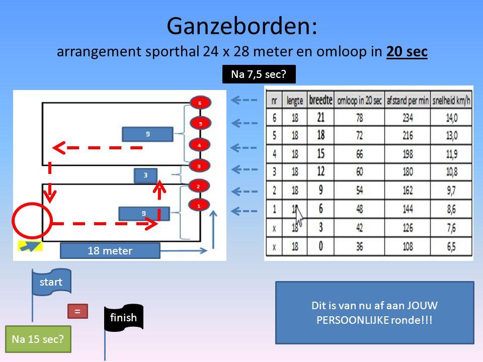 Ganzeborden: arrangement sporthal 24 x 28 meter en omloop in 20 sec Na 7,5 sec? 18 meter start finish = Na 15 sec? Dit is van nu af aan JOUW PERSOONLI