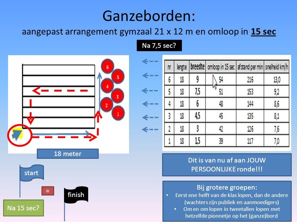 Ganzeborden: aangepast arrangement gymzaal 21 x 12 m en omloop in 15 sec Na 7,5 sec? 18 meter start finish = Na 15 sec? Dit is van nu af aan JOUW PERS