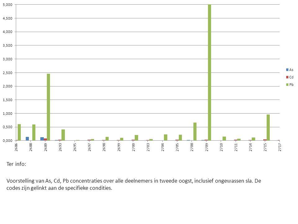 Ter info: Voorstelling van As, Cd, Pb concentraties over alle deelnemers in tweede oogst, inclusief ongewassen sla.