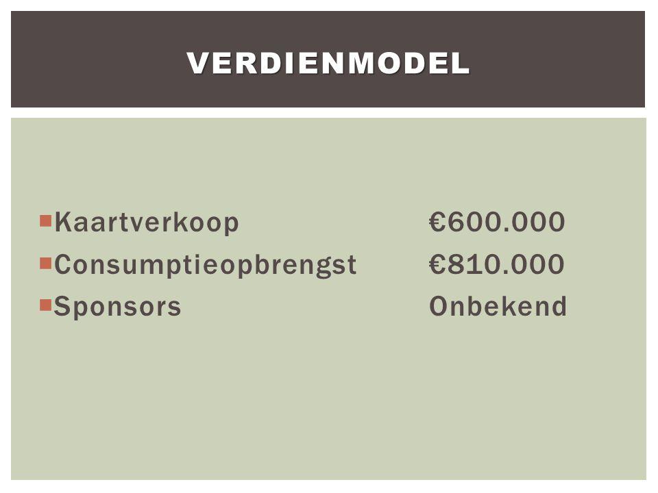  Kaartverkoop€600.000  Consumptieopbrengst€810.000  SponsorsOnbekend VERDIENMODEL