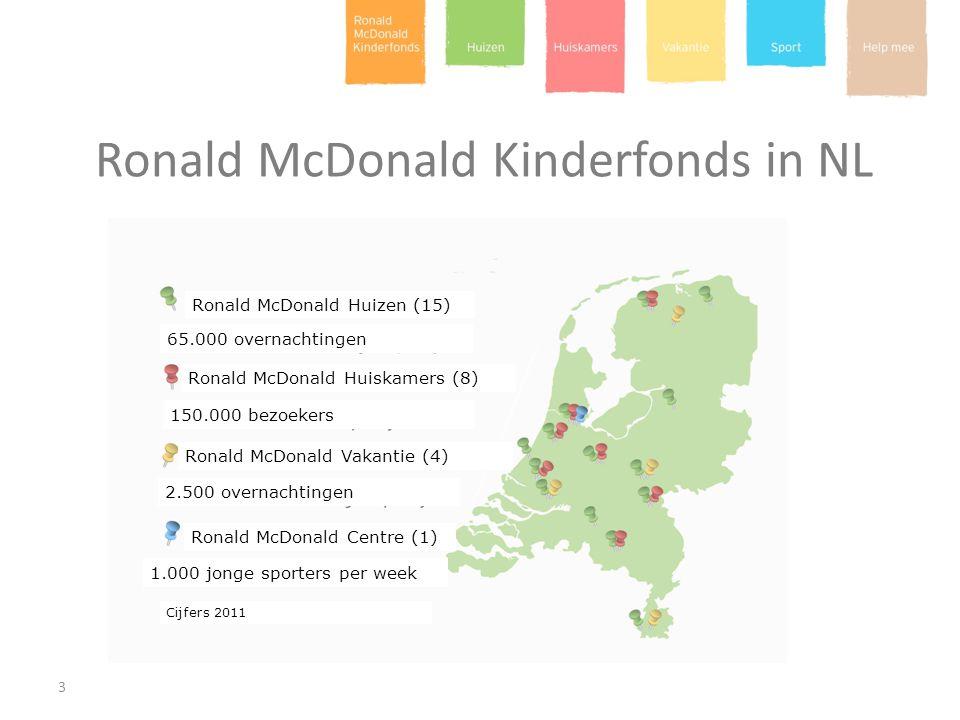Ronald McDonald Kinderfonds in NL 3 Ronald McDonald Huizen (15) 65.000 overnachtingen Ronald McDonald Huiskamers (8) 150.000 bezoekers Ronald McDonald