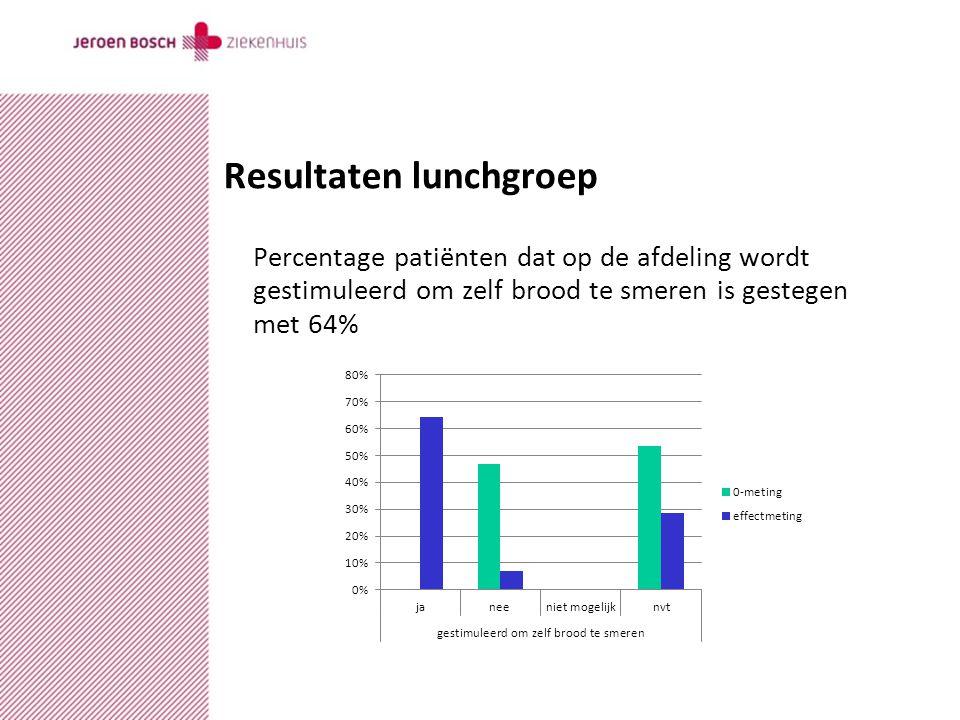 datumcopyrightauteurversie Resultaten lunchgroep Percentage patiënten dat op de afdeling wordt gestimuleerd om zelf brood te smeren is gestegen met 64%