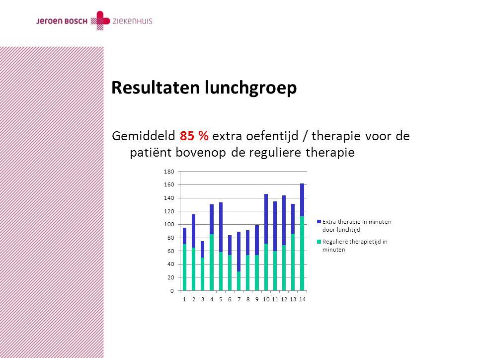 datumcopyrightauteurversie Resultaten lunchgroep Gemiddeld 85 % extra oefentijd / therapie voor de patiënt bovenop de reguliere therapie