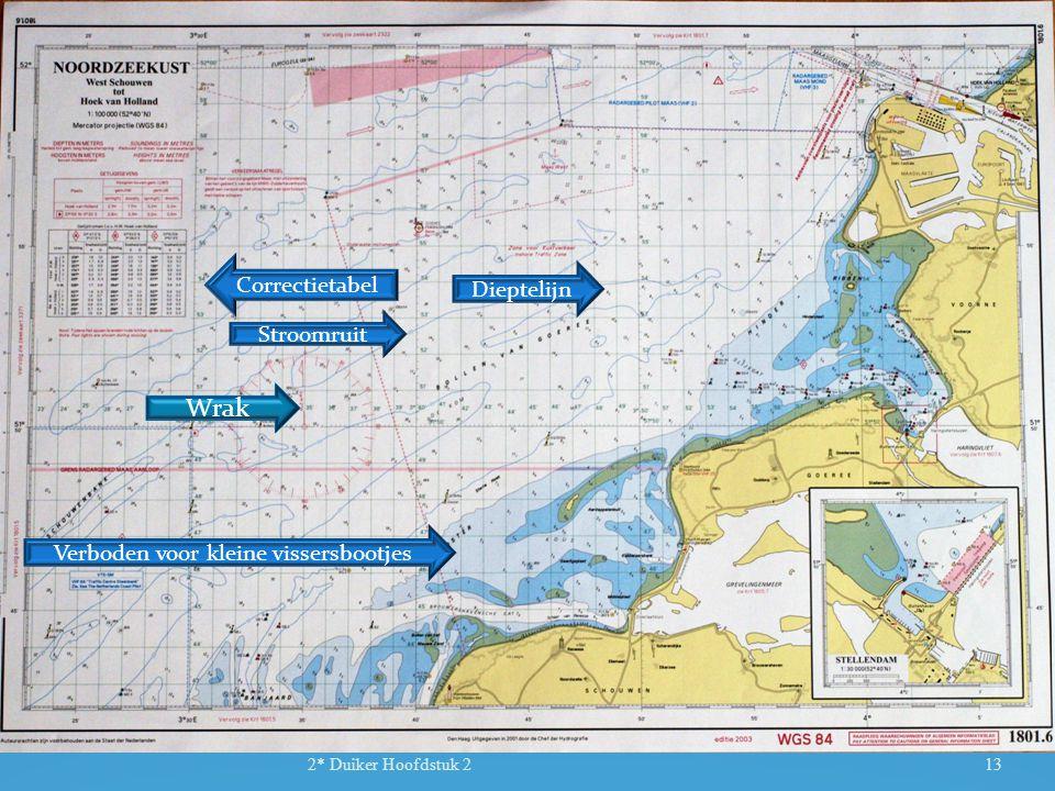 2* Duiker Hoofdstuk 213 Dieptelijn Verboden voor kleine vissersbootjes Correctietabel Stroomruit Wrak