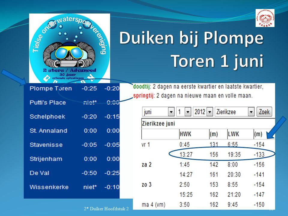 Zierikzee: kentering: 13.27 Correctie: - 25, dus 30 min voor kentering te water = 12.22 2* Duiker Hoofdstuk 218