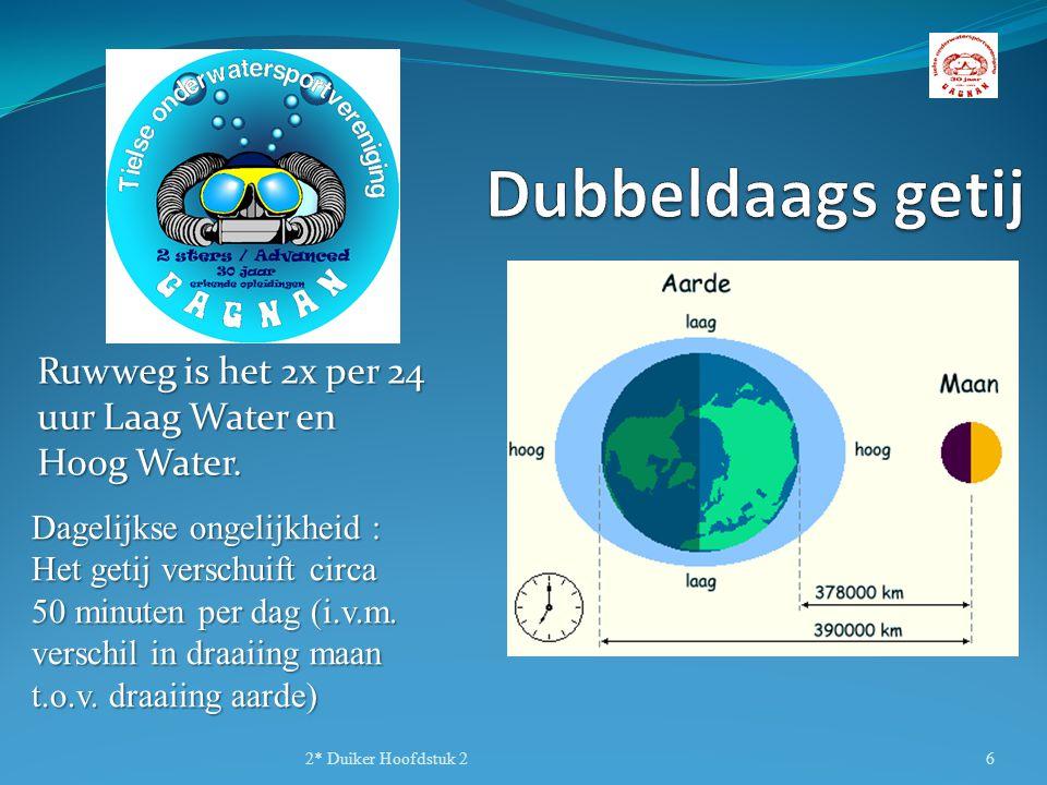 Ruwweg is het 2x per 24 uur Laag Water en Hoog Water. 2* Duiker Hoofdstuk 26 Dagelijkse ongelijkheid : Het getij verschuift circa 50 minuten per dag (