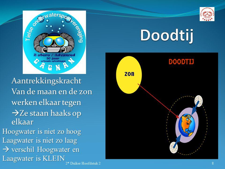 Aantrekkingskracht Van de maan en de zon werken elkaar tegen  Ze staan haaks op elkaar 2* Duiker Hoofdstuk 28 Hoogwater is niet zo hoog Laagwater is niet zo laag  verschil Hoogwater en Laagwater is KLEIN