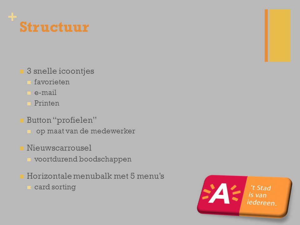 + Structuur 3 snelle icoontjes favorieten e-mail Printen Button profielen op maat van de medewerker Nieuwscarrousel voortdurend boodschappen Horizontale menubalk met 5 menu's card sorting