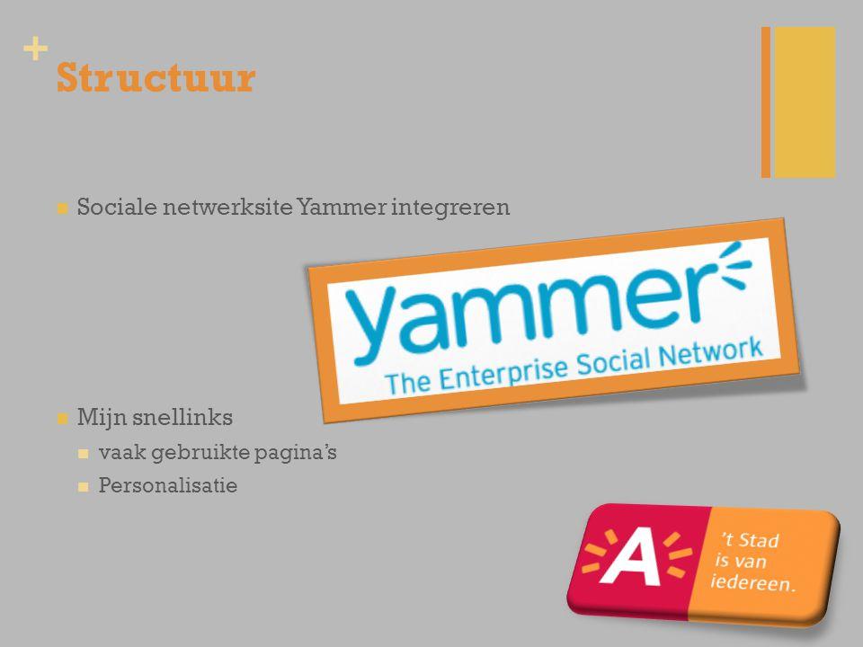 + Structuur Sociale netwerksite Yammer integreren Mijn snellinks vaak gebruikte pagina's Personalisatie