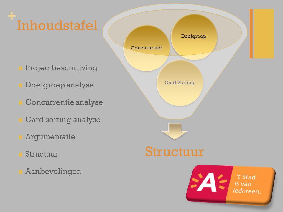 + Inhoudstafel Projectbeschrijving Doelgroep analyse Concurrentie analyse Card sorting analyse Argumentatie Structuur Aanbevelingen Structuur Card Sor