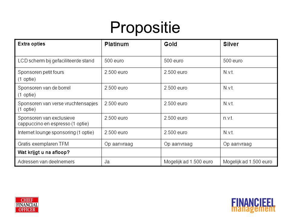 Propositie Extra opties PlatinumGoldSilver LCD scherm bij gefaciliteerde stand500 euro Sponsoren petit fours (1 optie) 2.500 euro N.v.t.