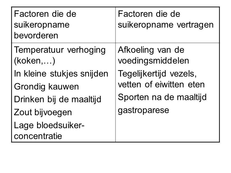 Factoren die de suikeropname bevorderen Factoren die de suikeropname vertragen Temperatuur verhoging (koken,…) In kleine stukjes snijden Grondig kauwe