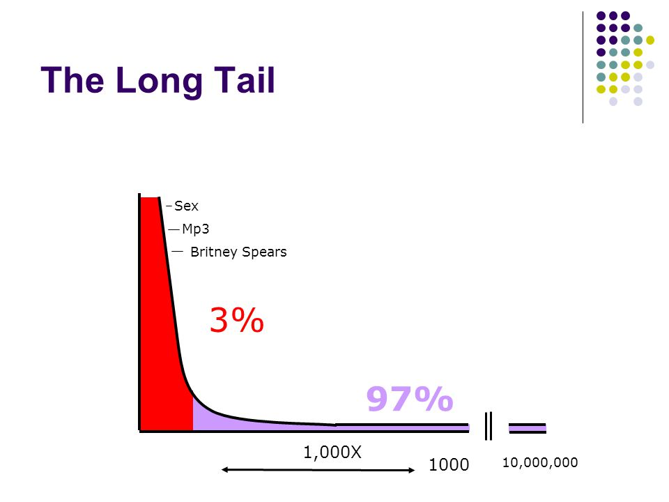 The Long Tail 10 1000 Sex Mp3 Britney Spears 1,000X 3% 97% 10,000,000