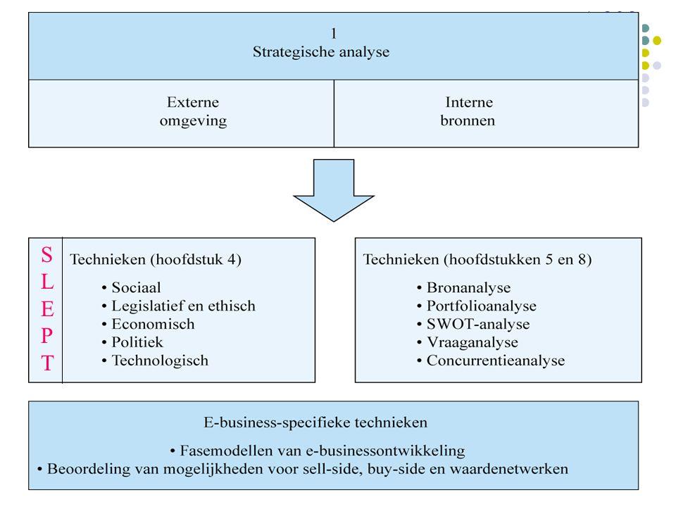 Economische factoren Globalisering `Think global, act local` Conjunctuur Internetgebruik, demografie Kennis van import, export, belastingregimes, financiële markten, lokale koopkracht.