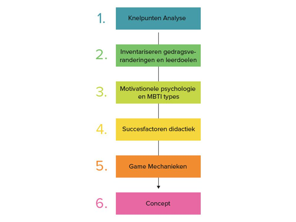 Stap 1:Knelpunten Analyse Wat gaat er niet goed in de module .