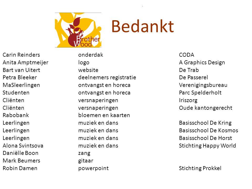 Gebruik complex door derden Hockey-BSO Scholen – Edison – Heemgaard – Walterbosch Voetbalschool Apeldoorn Alexandria (buurvereniging voetbal) Politiek Café