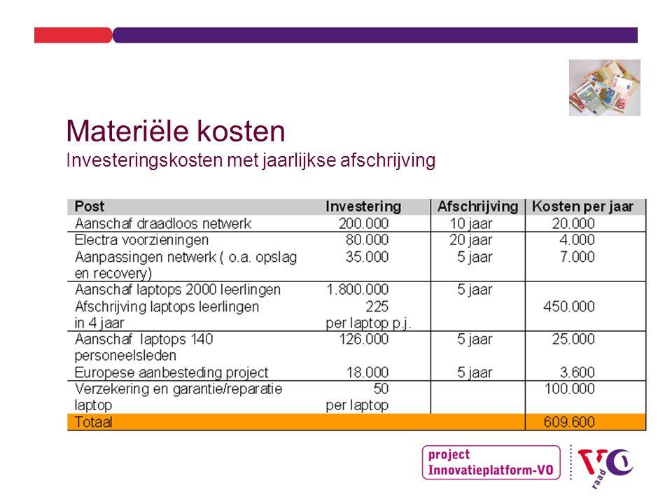 Materiële kosten Investeringskosten met jaarlijkse afschrijving