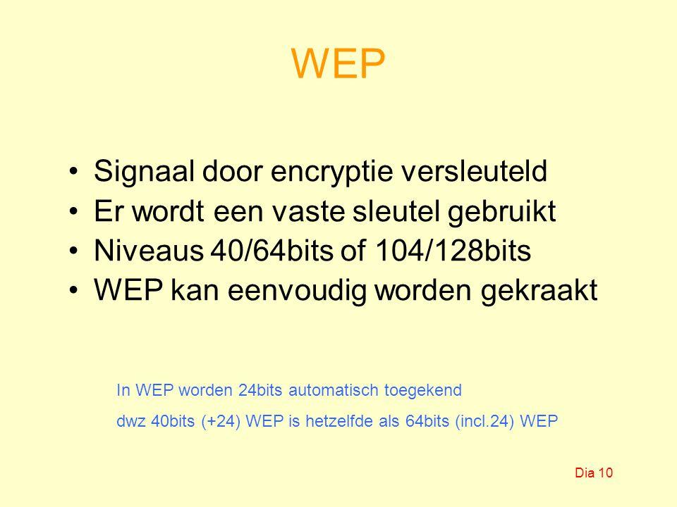 WEP Signaal door encryptie versleuteld Er wordt een vaste sleutel gebruikt Niveaus 40/64bits of 104/128bits WEP kan eenvoudig worden gekraakt In WEP worden 24bits automatisch toegekend dwz 40bits (+24) WEP is hetzelfde als 64bits (incl.24) WEP Dia 10