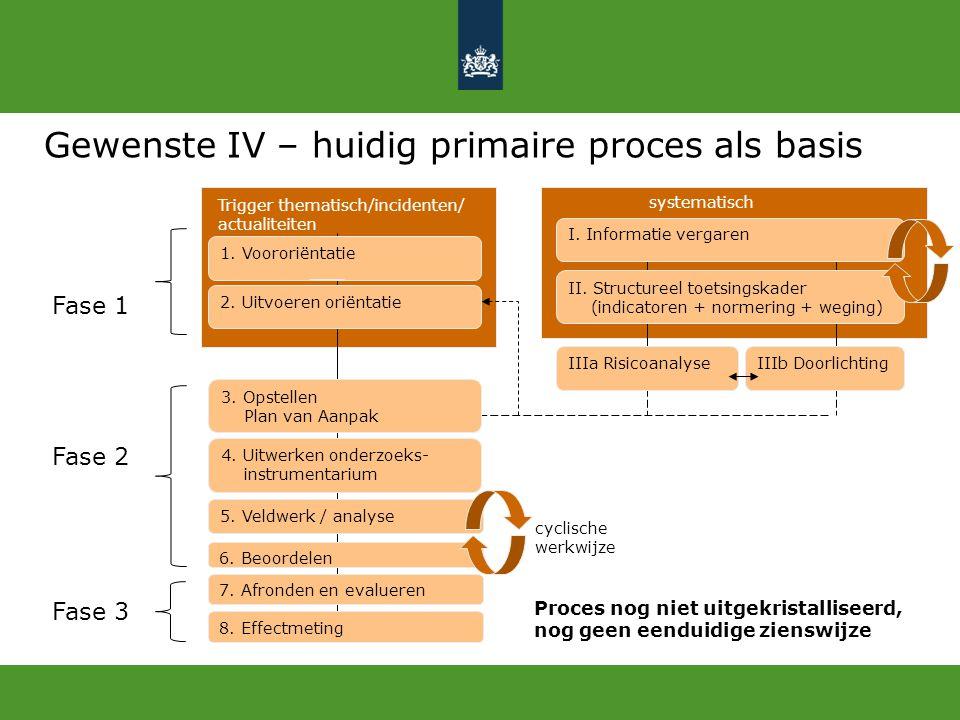 Gewenste IV – huidig primaire proces als basis 7. Afronden en evalueren 1. Voororiëntatie 2. Uitvoeren oriëntatie 4. Uitwerken onderzoeks- instrumenta