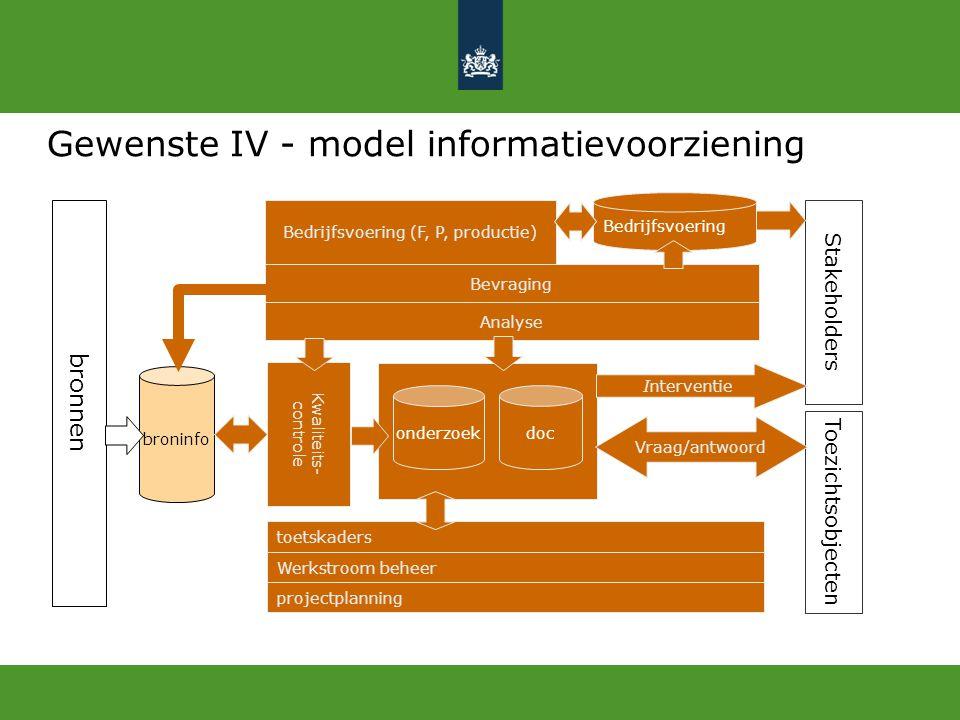 Gewenste IV - model informatievoorziening broninfo onderzoek doc Analyse toetskaders bronnen Kwaliteits- controle Bevraging projectplanning Werkstroom