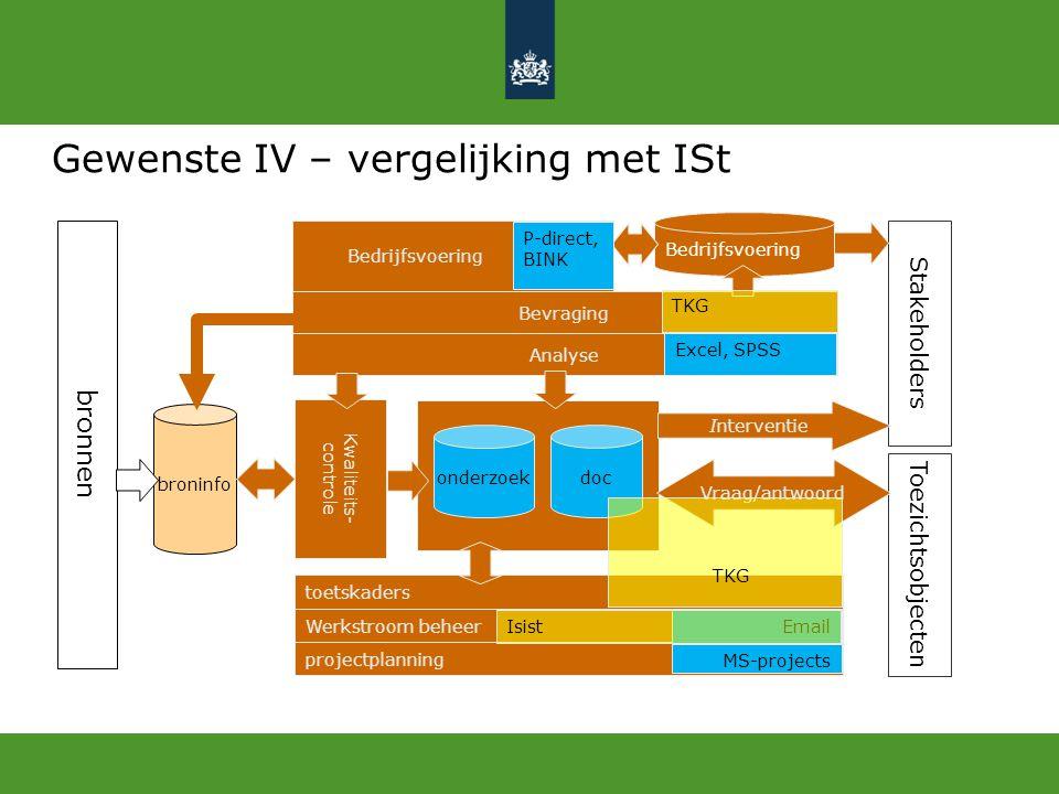 Gewenste IV – vergelijking met ISt broninfo onderzoek doc Analyse toetskaders bronnen Kwaliteits- controle Bevraging projectplanning Werkstroom beheer