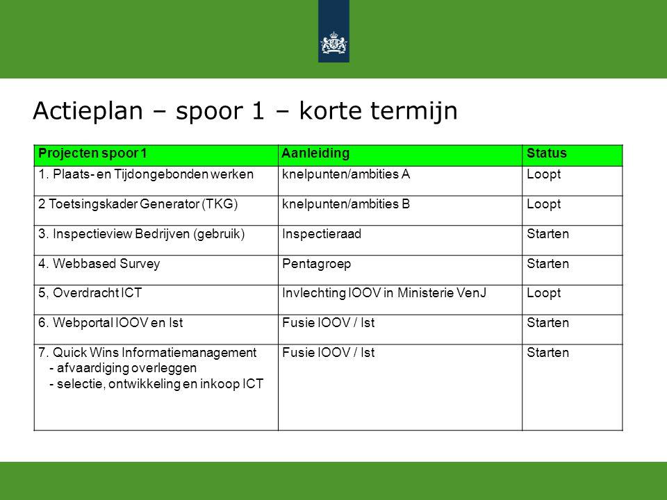 Actieplan – spoor 1 – korte termijn Projecten spoor 1 Aanleiding Status 1. Plaats- en Tijdongebonden werken knelpunten/ambities A Loopt 2 Toetsingskad