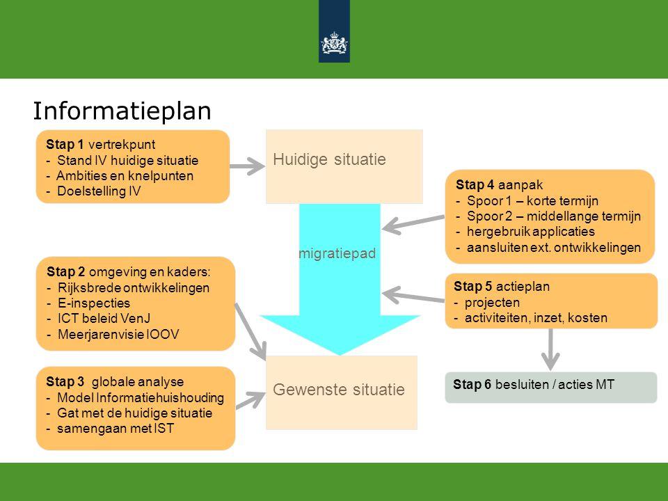 Informatieplan Stap 5 actieplan - projecten - activiteiten, inzet, kosten Stap 2 omgeving en kaders: - Rijksbrede ontwikkelingen - E-inspecties - ICT