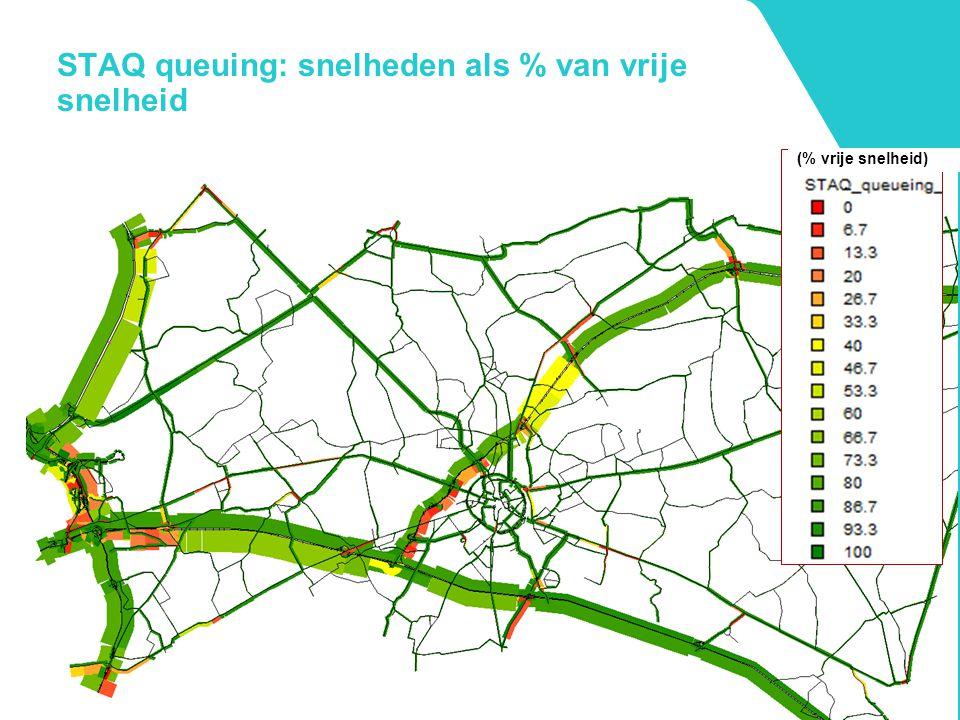 STAQ queuing: snelheden als % van vrije snelheid (% vrije snelheid)