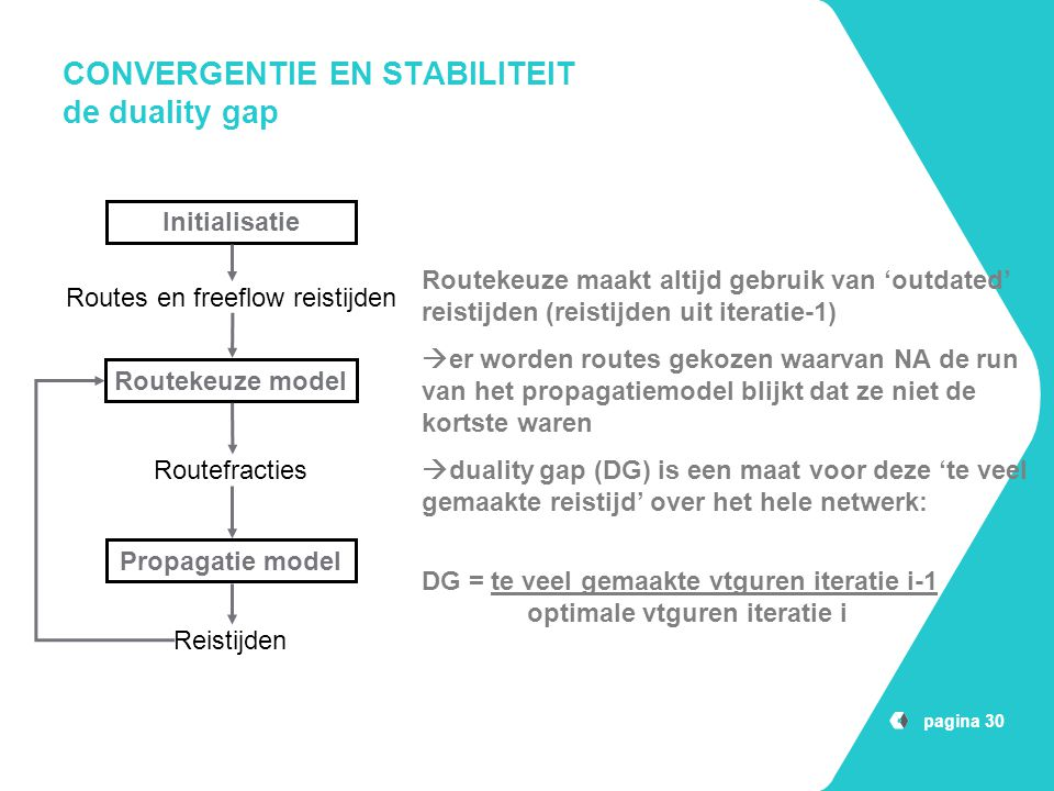 CONVERGENTIE EN STABILITEIT de duality gap pagina 30 Initialisatie Routekeuze model Propagatie model Routes en freeflow reistijden Routefracties Reist