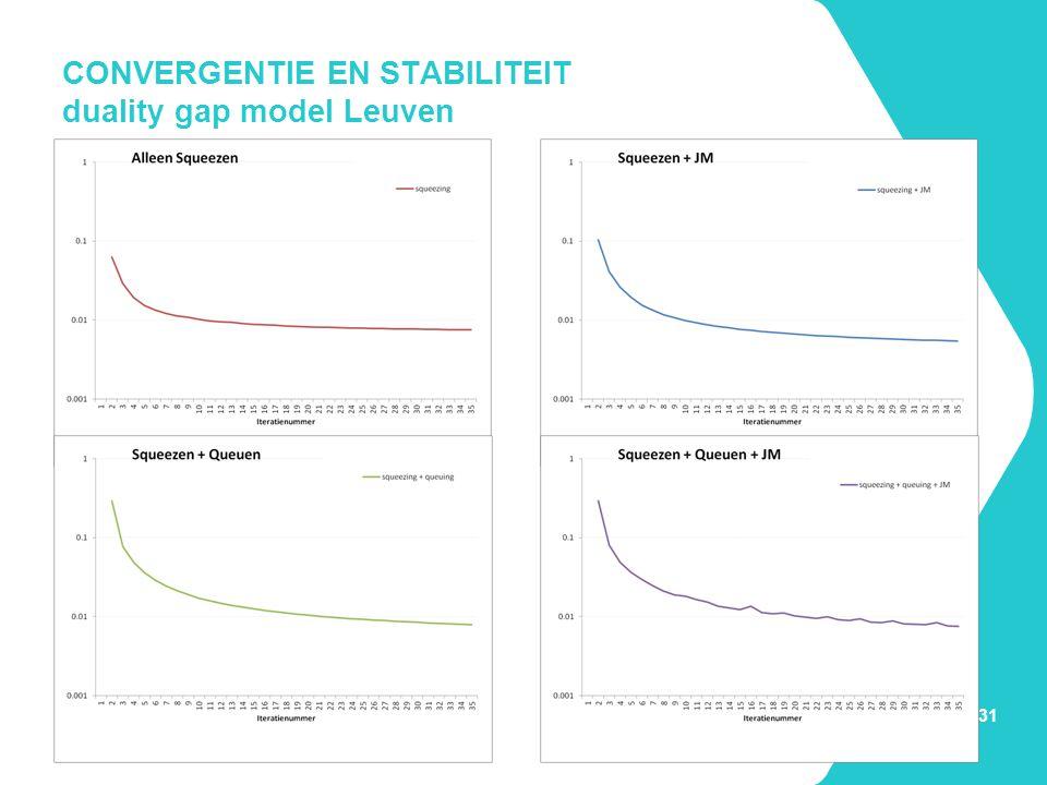 CONVERGENTIE EN STABILITEIT duality gap model Leuven pagina 31