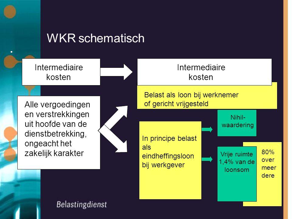 WKR schematisch Alle vergoedingen en verstrekkingen uit hoofde van de dienstbetrekking, ongeacht het zakelijk karakter Belast als loon bij werknemer o