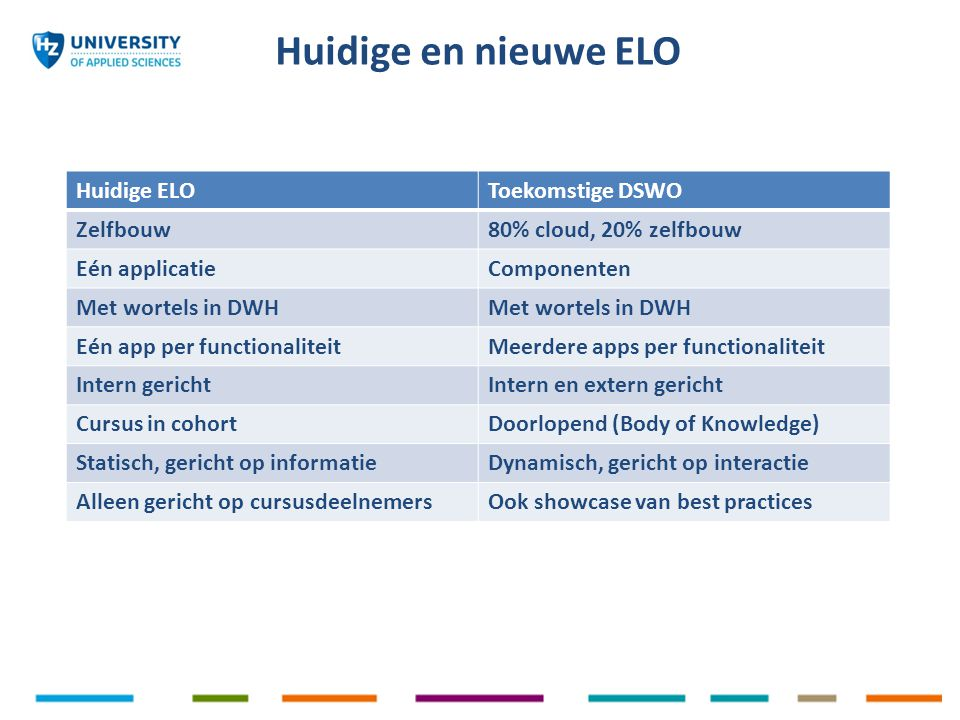 Huidige en nieuwe ELO Huidige ELOToekomstige DSWO Zelfbouw80% cloud, 20% zelfbouw Eén applicatieComponenten Met wortels in DWH Eén app per functionaliteitMeerdere apps per functionaliteit Intern gerichtIntern en extern gericht Cursus in cohortDoorlopend (Body of Knowledge) Statisch, gericht op informatieDynamisch, gericht op interactie Alleen gericht op cursusdeelnemersOok showcase van best practices