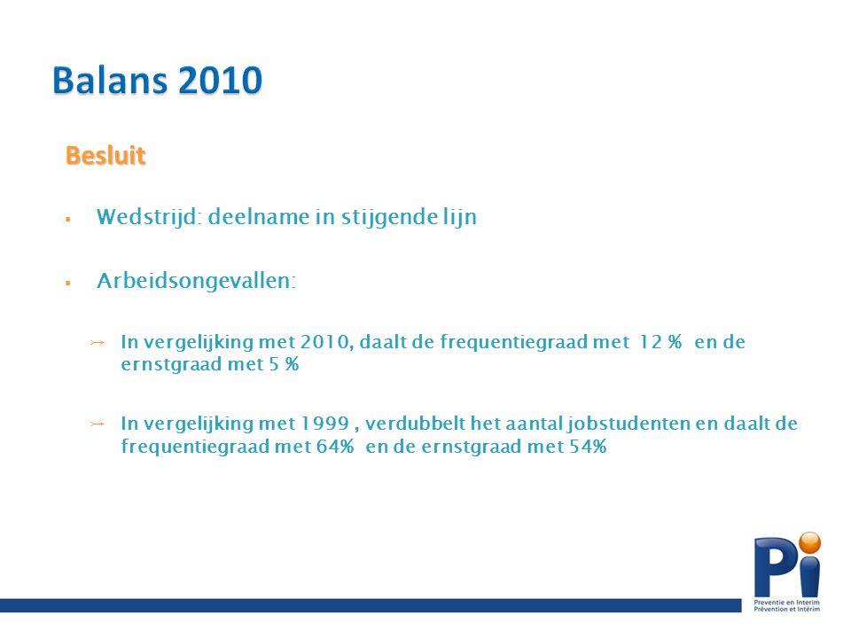Besluit  Wedstrijd: deelname in stijgende lijn  Arbeidsongevallen: ↣In vergelijking met 2010, daalt de frequentiegraad met 12 % en de ernstgraad met