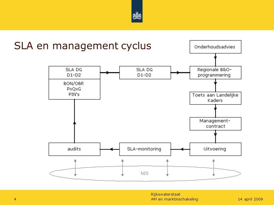 Rijkswaterstaat AM en marktinschakeling1514 april 2009 Kader presentatie Totale tijdsduur workshop: 30 min (keihard) Presentatie: 10 min =maximaal 3 à 4 sheets!!!!!.