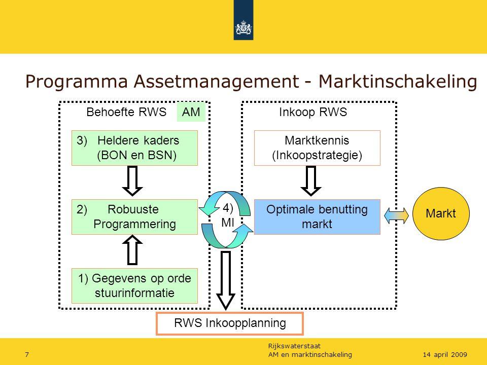 Rijkswaterstaat AM en marktinschakeling714 april 2009 Programma Assetmanagement - Marktinschakeling 2) Robuuste Programmering 3) Heldere kaders (BON e