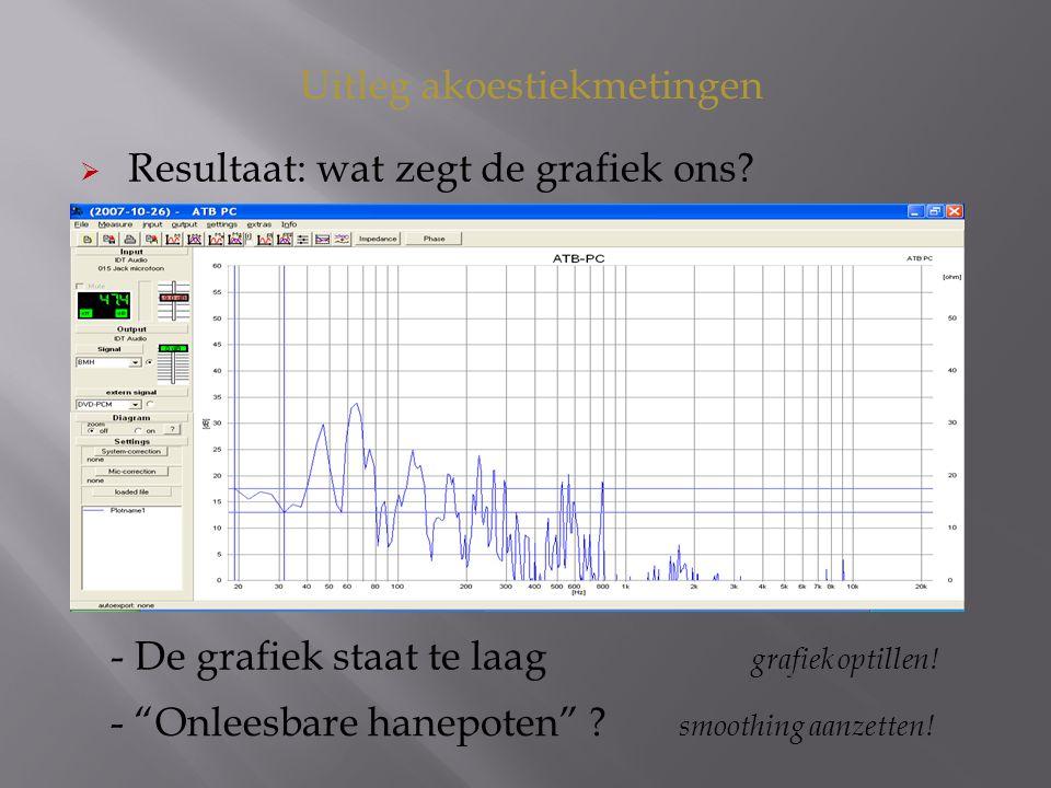 Uitleg akoestiekmetingen  Resultaat: wat zegt de grafiek ons.