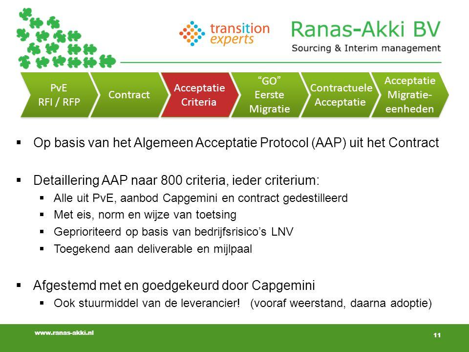 11 www.ranas-akki.nl 11  Op basis van het Algemeen Acceptatie Protocol (AAP) uit het Contract  Detaillering AAP naar 800 criteria, ieder criterium:  Alle uit PvE, aanbod Capgemini en contract gedestilleerd  Met eis, norm en wijze van toetsing  Geprioriteerd op basis van bedrijfsrisico's LNV  Toegekend aan deliverable en mijlpaal  Afgestemd met en goedgekeurd door Capgemini  Ook stuurmiddel van de leverancier!(vooraf weerstand, daarna adoptie) PvE RFI / RFP PvE RFI / RFP Contract Acceptatie Criteria Acceptatie Criteria GO Eerste Migratie GO Eerste Migratie Contractuele Acceptatie Contractuele Acceptatie Migratie- eenheden Acceptatie Migratie- eenheden